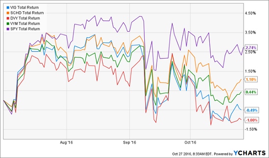 4-popular-dividend-etfs-you-need-to-dump-now