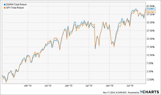 dgrw-spy-total-return-chart