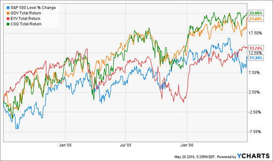 gdv-evv-csq-fund-performance-2004-2006