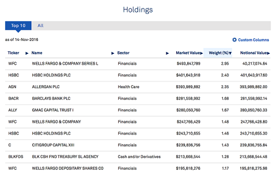 pff-top-10-holdings