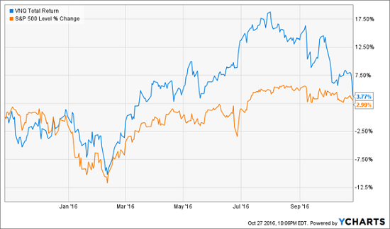 reits-2016-performance-vs-spy