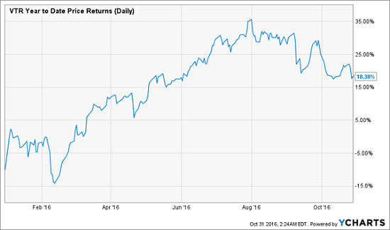ventas-ytd-returns