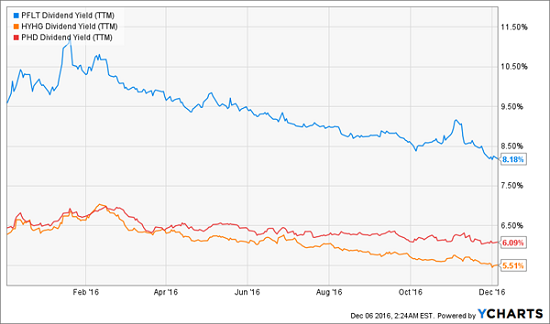 3-stock-portfolio-yields-6-8-percent