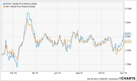 hyhg-ytd-price-chart