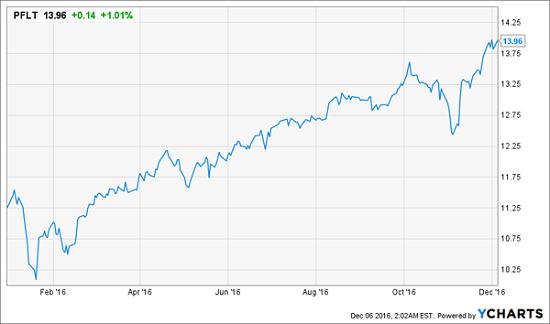 pflt-ytd-price-chart