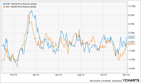 phd-ytd-price-chart