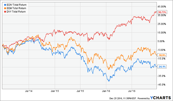 ediv-eem-dvy-total-return-2014-chart