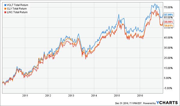 vclt-cly-lwc-long-term-total-return-chart