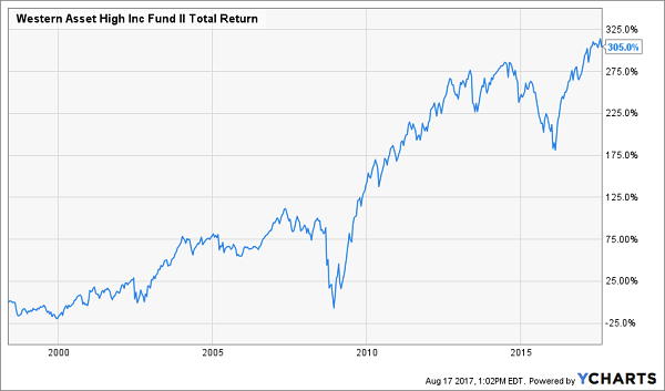 Western Asset High Income Fund II
