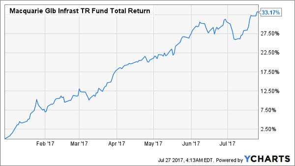 Macquarie Global Infrastructure Total Return Fund