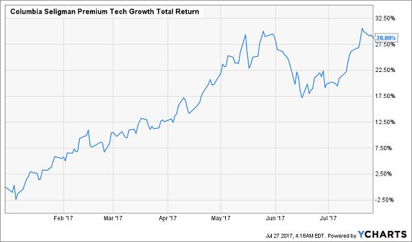 Columbia Seligman Premium Technology Growth Fund