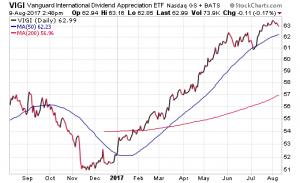 Vanguard International Dividend Appreciation ETF
