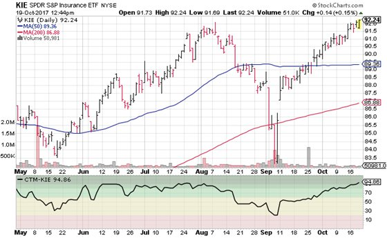 SPDR S&P Insurance ETF