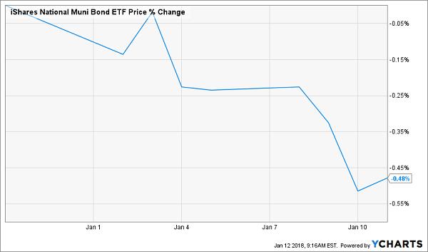 iShares National Muni Bond ETF