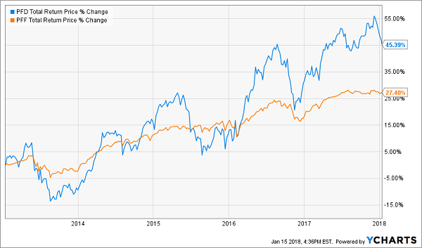 iShares U.S. Preferred Stock ETF