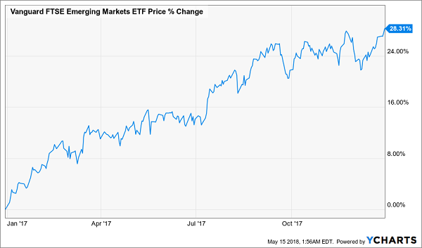 Vanguard FTSE Emerging Markets ETF