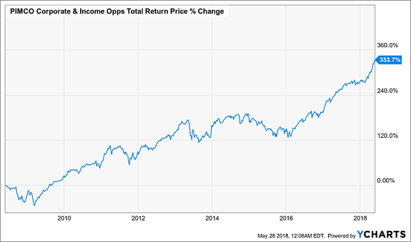 PIMCO Corporate & Income Opportunities Fund