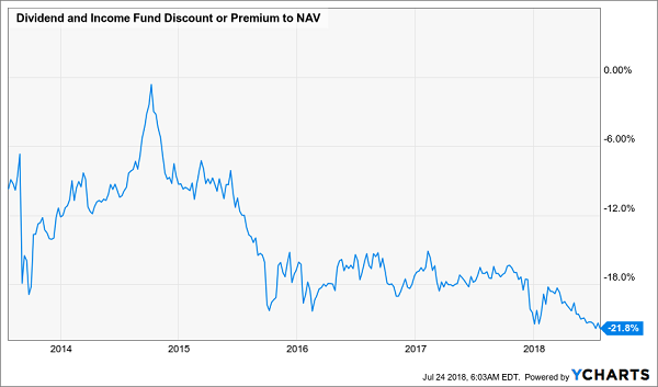 Dividend and Income Fund