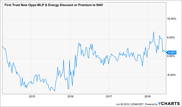 First Trust New Opportunities MLP & Energy Total Return Fund