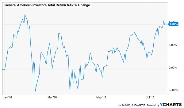 General American Investors Fund