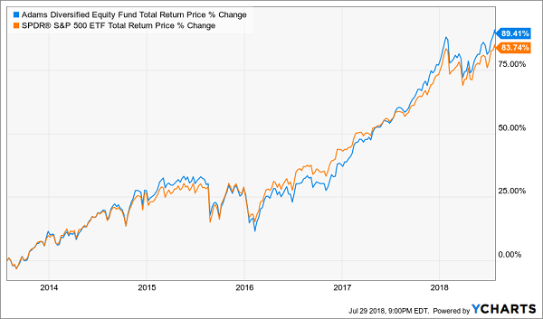 Adams Diversified Equity Fund