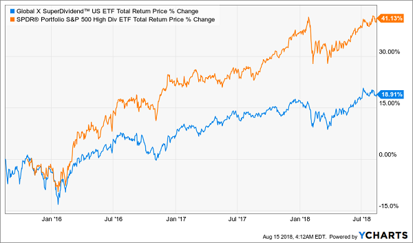 SPDR S&P 500 High-Dividend ETF