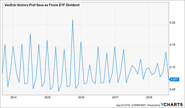 Market Vectors Preferred Securities Ex-Financials Fund