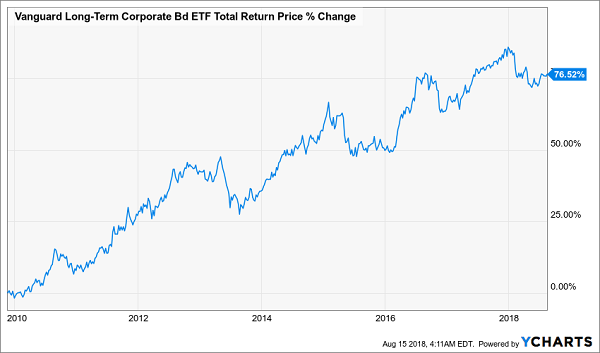 Vanguard Long-Term Corporate Bond ETF