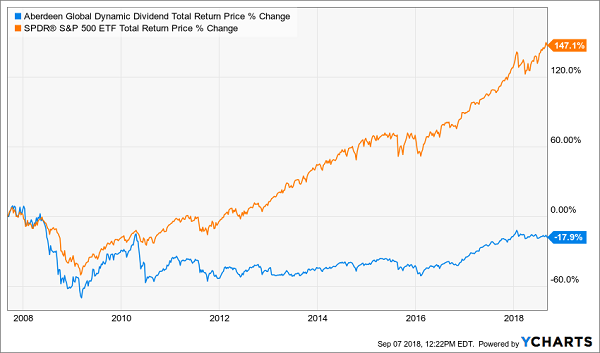 Alpine Global Dynamic Dividend Fund