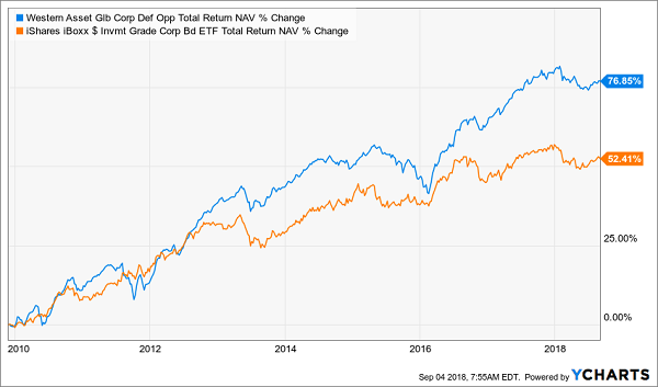 Western Asset Global Corporate Defined Opportunities Fund
