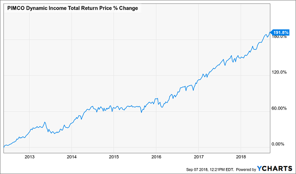 PIMCO's Dynamic Income Fund