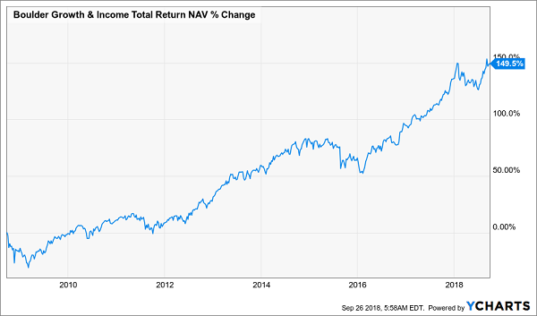 Boulder Growth & Income Fund