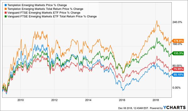 Templeton Emerging Markets Fund