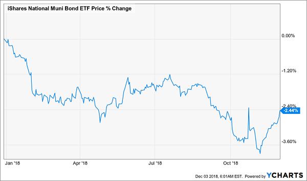 iShares National Municipal Bond ETF