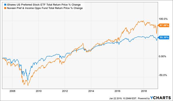 iShares U.S. Preferred Stock ETF
