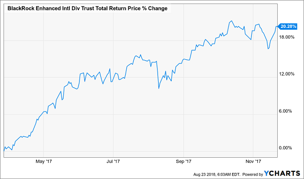 BlackRock Enhanced International Dividend Trust