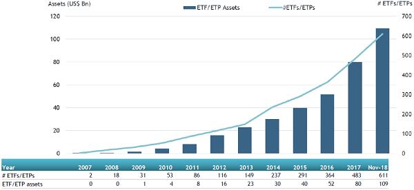 active ETFs