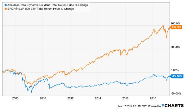 Aberdeen Total Dynamic Dividend Fund
