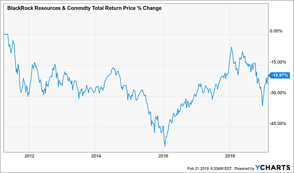 BlackRock Resources & Commodity Strategy Trust