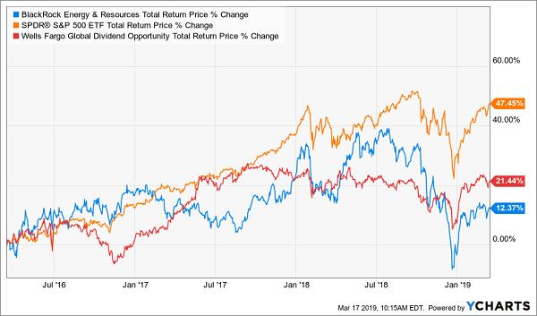 Wells Fargo Global Dividend Opportunity Fund