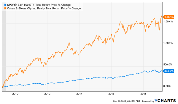 Cohen & Steers Quality Income Realty Fund