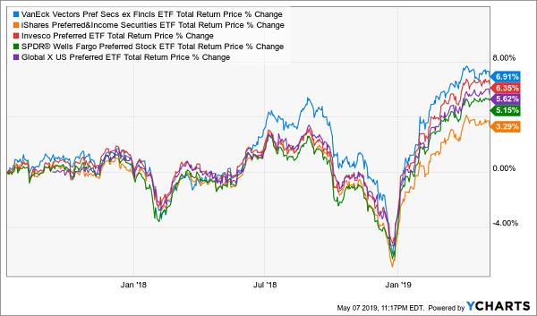 VanEck Vectors Preferred Securities ex Financials ETF