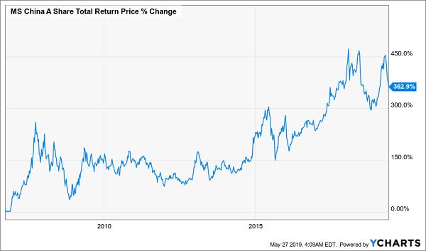 Morgan Stanley China Fund