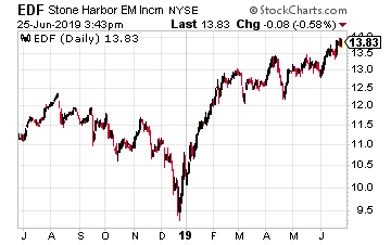 EDF Chart