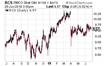 RCS Chart
