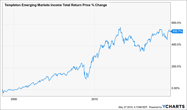 Templeton Emerging Markets Income Fund