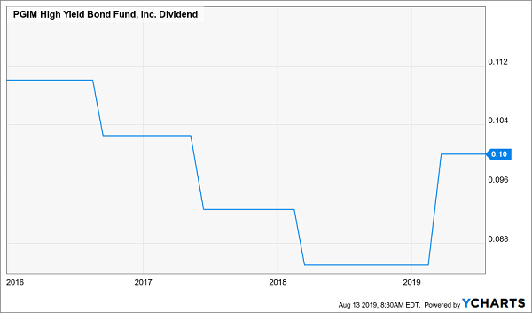 ISD dividend